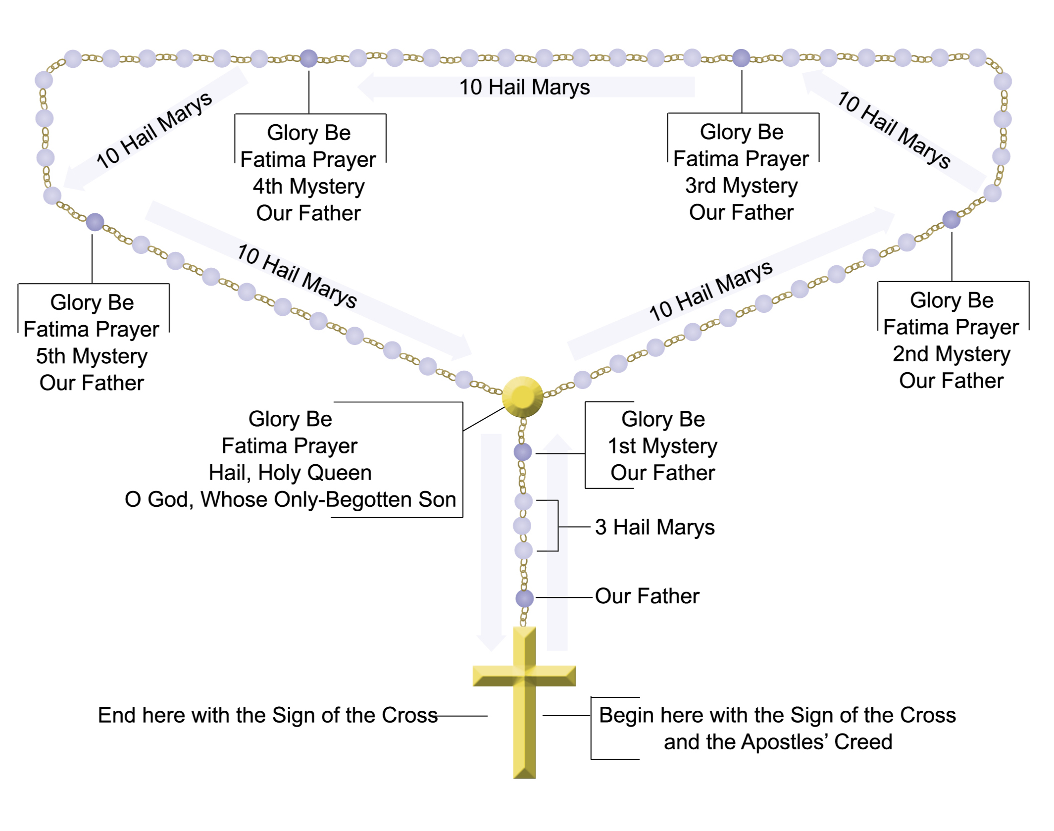 How To Pray The Rosary Turning To God S Word