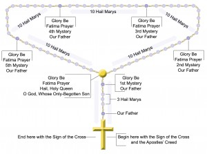 website rosary diagram